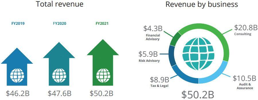 Deloitte - Total revenue + revenue by business Deloitte surpasses $50 billion in revenue for first time Deloitte surpasses $50 billion in revenue for first time 2021 09 09 123404792 Total revenue   revenue by business
